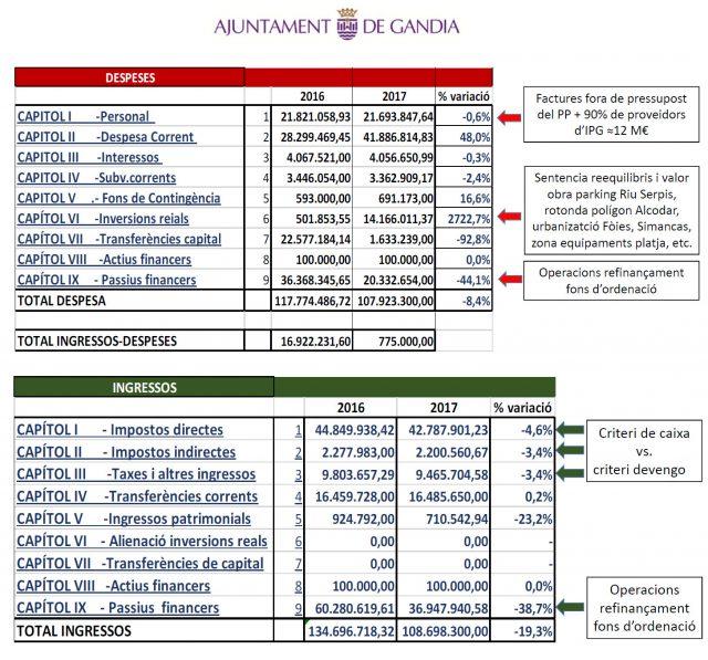 Gastos e ingresos Ayuntamiento Gandia